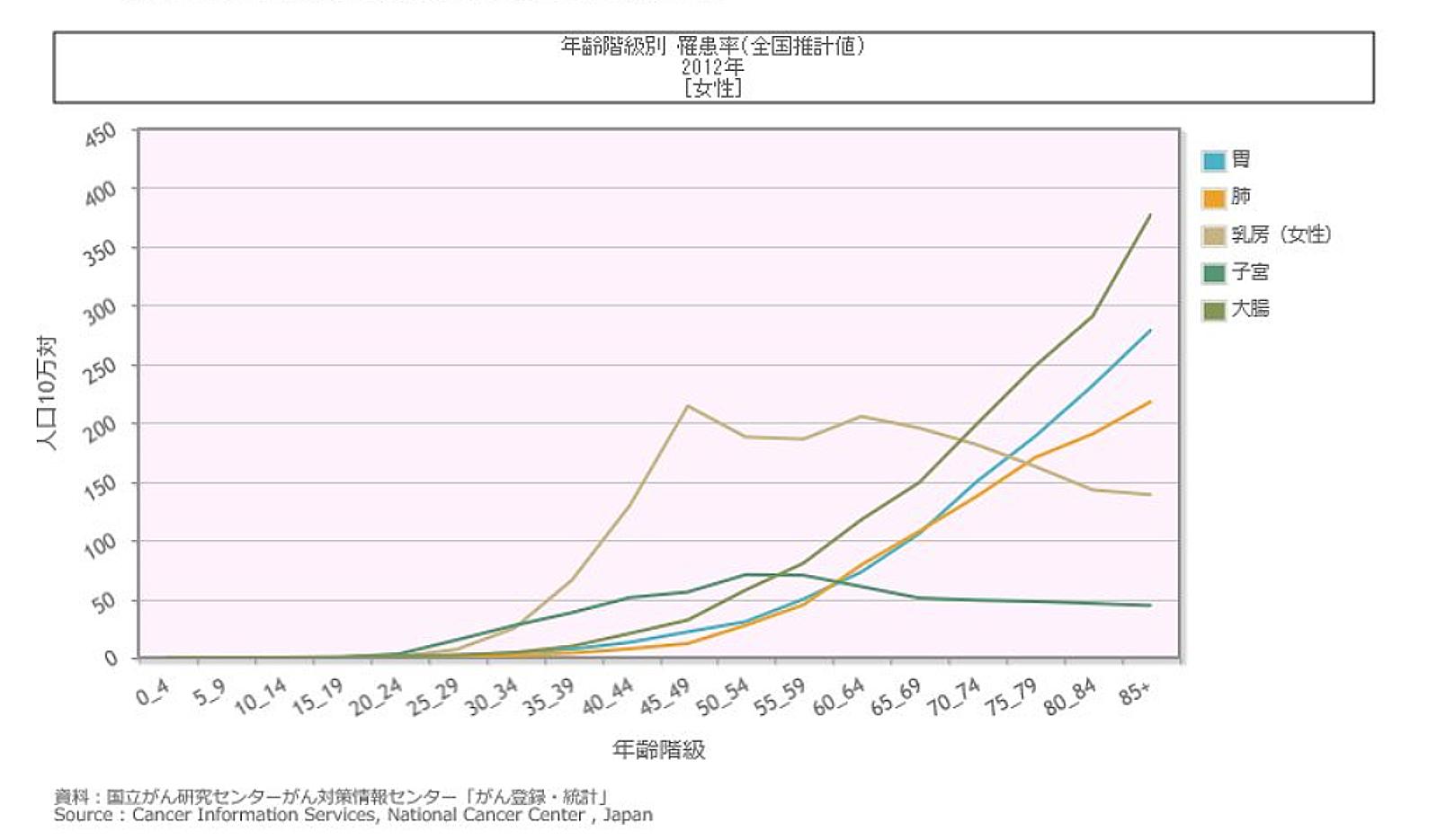「年齢階級別罹患率(全国推計値)2012年女性」国立がん研究センターがん対策情報センター