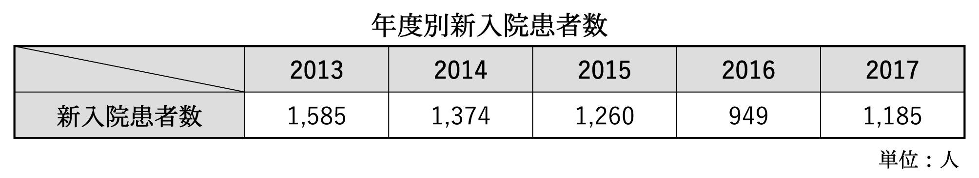 年度別入院患者数