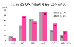 %e2%91%a1%e5%b9%b4%e4%bb%a3%e5%88%86%e5%b8%83