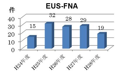 EUS-FNA