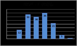 2012年年代分布